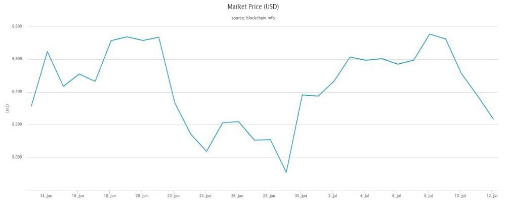 effetti bitcoin sul mercato azionario)